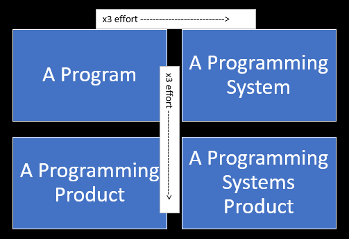 Evolution of programming systems product