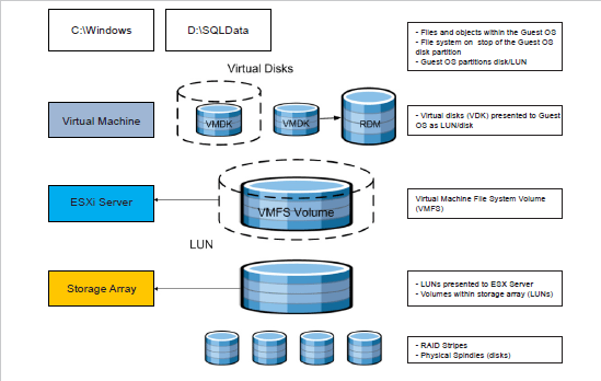 VMware storage stack