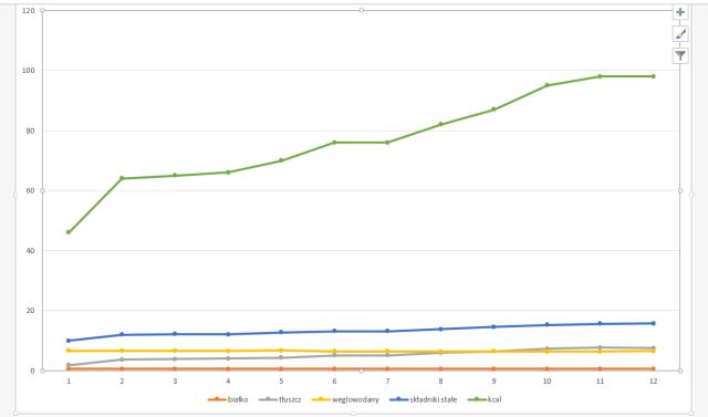Wykres zmian w proporcjach składników odżywczych podczas jednego karmienia, źródło: http://thefunnyshapedwoman.blogspot.com/2011/05/foremilk-and-hindmilk-in-quest-of.html
