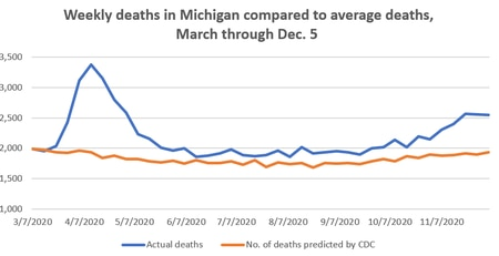 Weekly deaths in Michigan