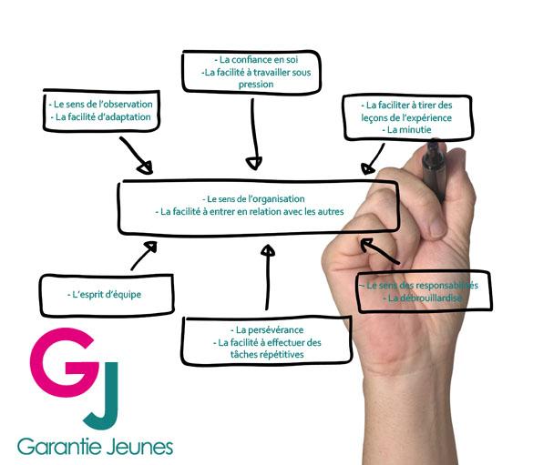 competences_garantie_jeunes__015670500_1539_04052015
