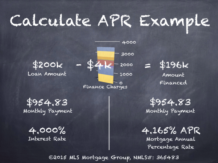 What is APR? Mortgage APR? - MLS Mortgage