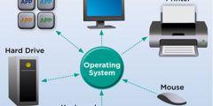 أقسام نظام الكمبيوتر