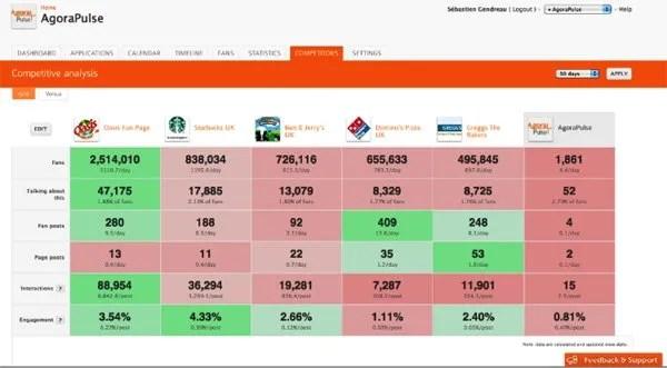 Argora Pulse social media management tool screenshot