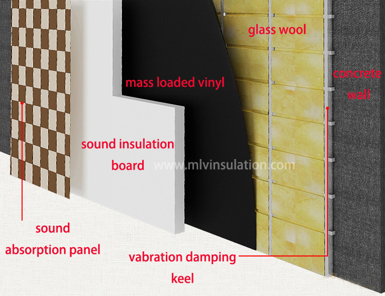 Best Interior Door Soundproofing