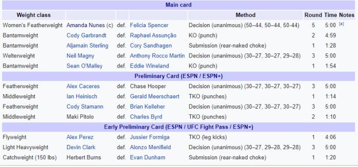 UFC 250: Nunes vs. Spencer -
