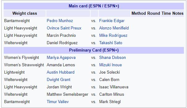UFC on ESPN: Munhoz vs. Edgar - UFC on ESPN: Munhoz vs. Edgar