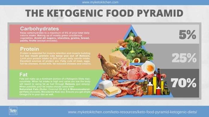 Piramida alimentelor KETO