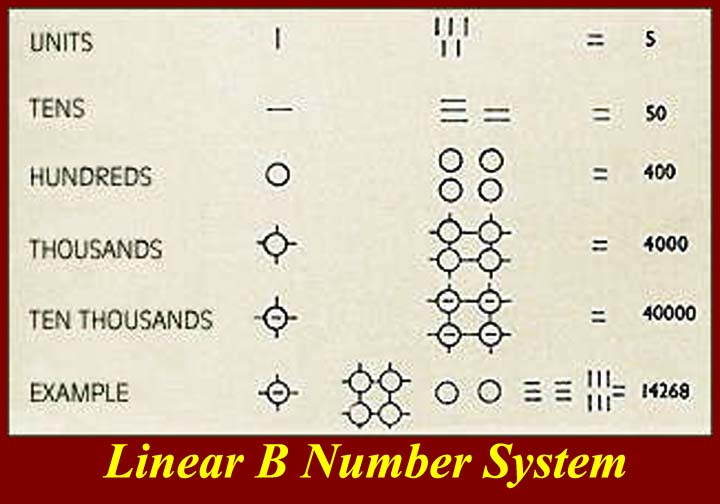 Image result for minoan numbers