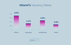 Miami Commercial Real Estate Vacancy Rates