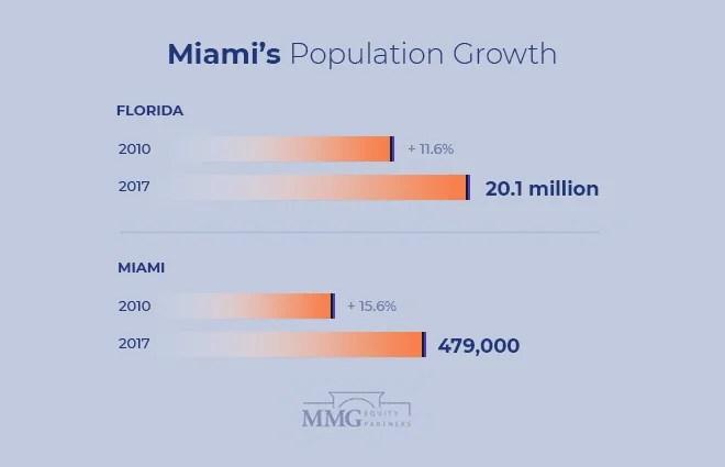 Miami Population Growth