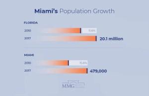 Miami Population Statistics