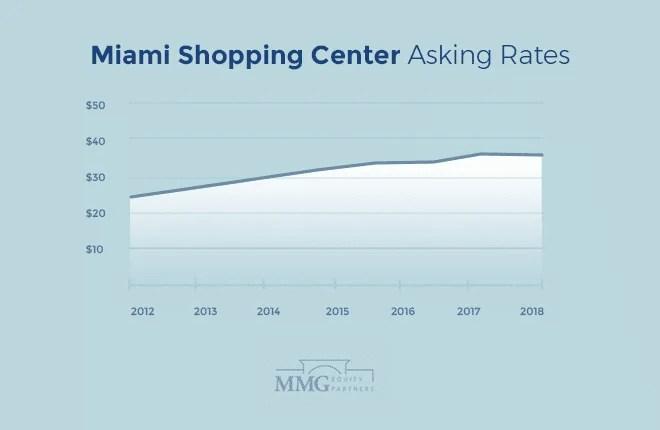 Miami Shopping Center Asking Rates