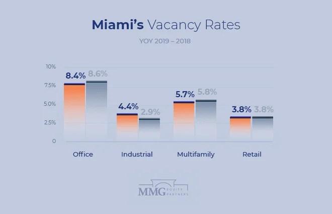 Miami Commercial Real Estate Vacancy Rates Comparison 2019