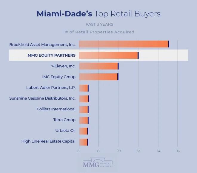 Top Real Estate Investors Miami - MMG Retail Real Estate Miami 2021