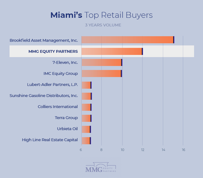 Top Real Estate Investors Miami – Miami Retail Real Estate Property Transactions 2021