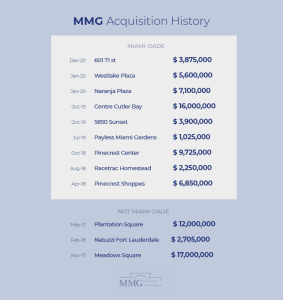 Top Retail Real Estate Investors Miami - MMG Retail Real Estate Transactions 2021