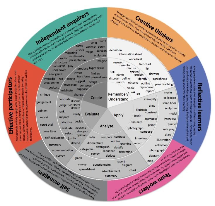 bloom taxonomy