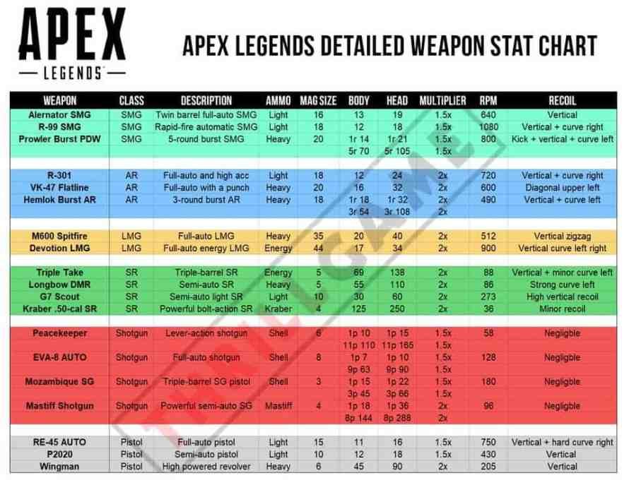 Armas enApex Legends
