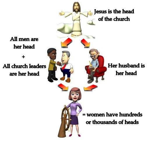 Womens heads
