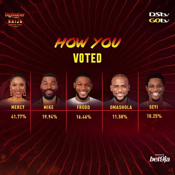 BBNaija 2019 votes
