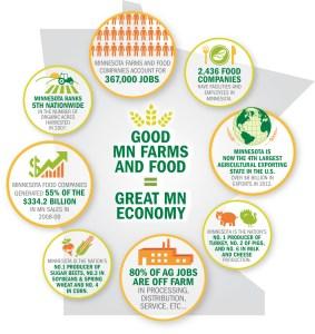 Minnesota Agriculture: A Greater Minnesota