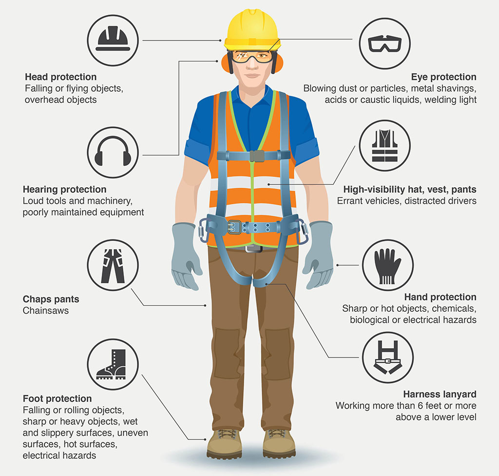 Personal Protection Equipment In Workplace Safety