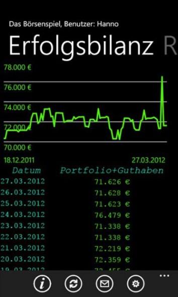 Das Börsenspiel Erfolgsbilanz