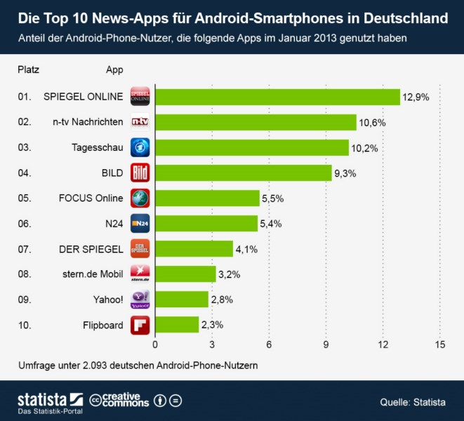top 10 die beliebtesten nachrichten apps f r android in deutschland. Black Bedroom Furniture Sets. Home Design Ideas