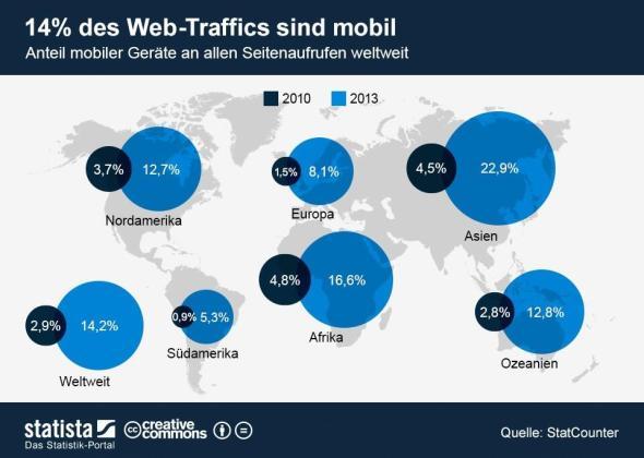 2013_05_14_Web_Traffic