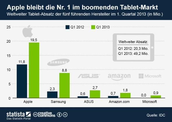 tablet_markt_vergleich
