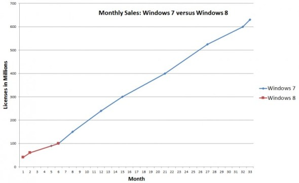 windows_7_windows_8_six_months