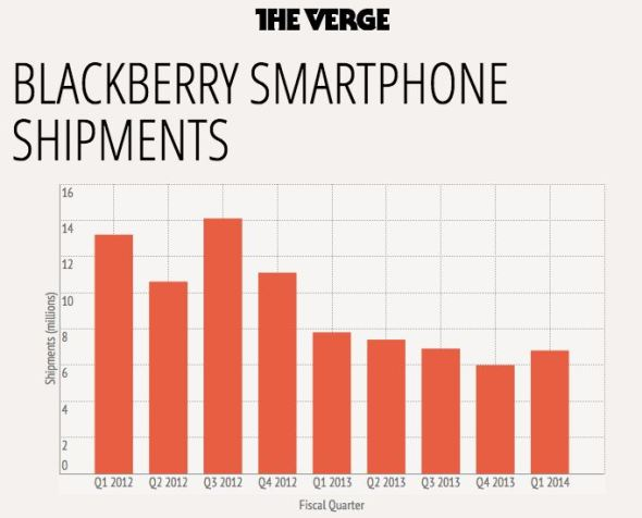 blackberry_grafik
