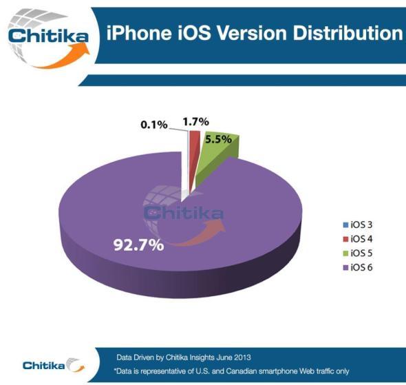 iphone_verteilung