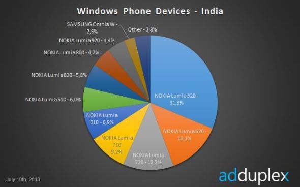 lumia 520 adduplex 03