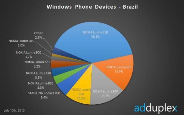lumia 520 adduplex 04