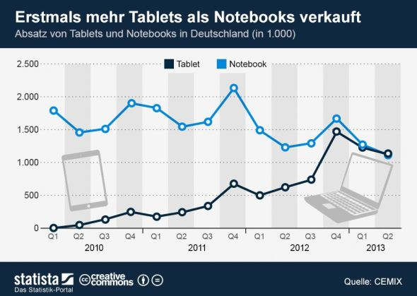 tablets_vs_notebooks_grafik
