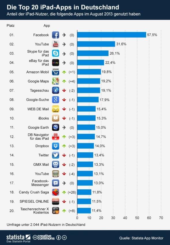 infografik_1110_Die_Top_20_iPad_Apps_in_Deutschland_b