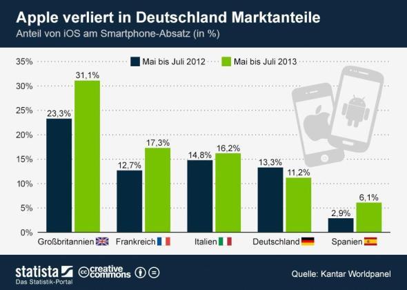 infografik_1427_EU5_Marktanteile_von_iOS__n