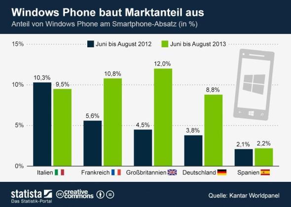 infografik_1512_Anteil_von_Windows_Phone_am_Smartphone_Absatz_n