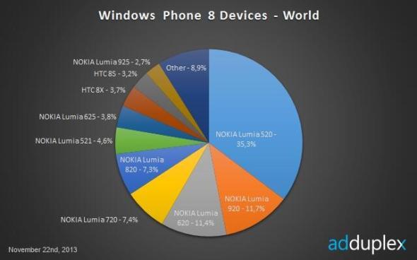 Windows Phoen Geräte