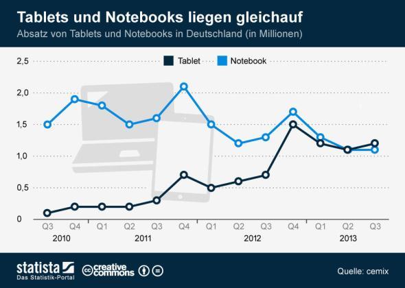 infografik_1161_Absatz_von_Tablets_und_Notebooks_in_Deutschland_n