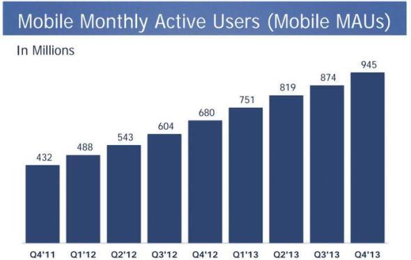 Facebook Monat Mobile Nutzer