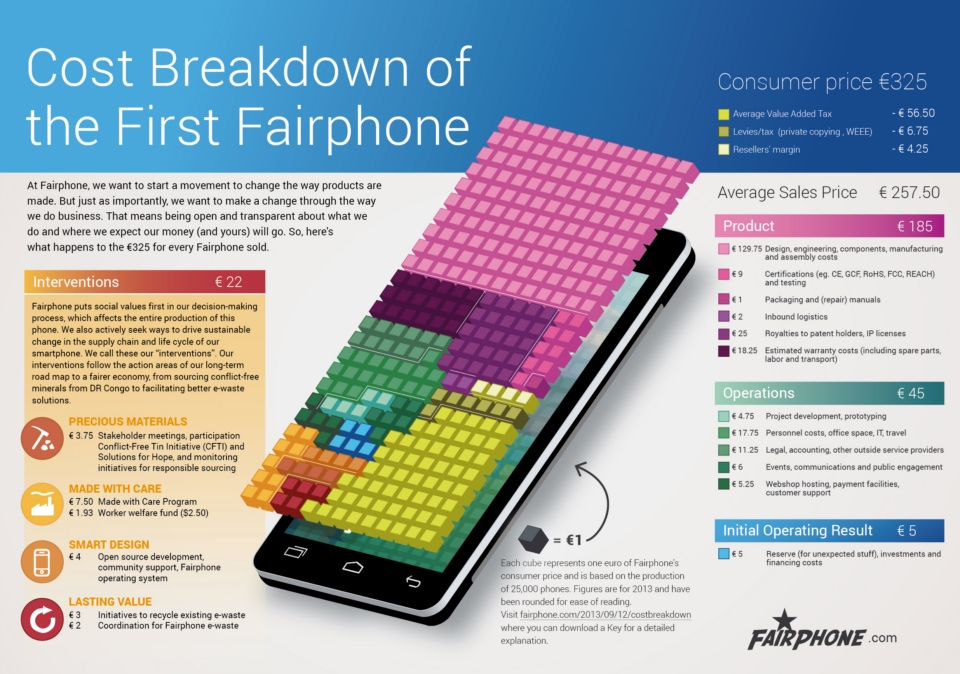 Fairphone_Cost_Breakdown_and_Key_Sept2013 1