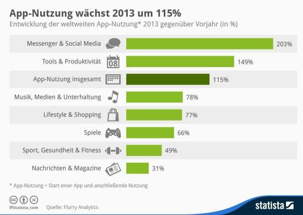Statista-Infografik_1780_entwicklung-der-weltweiten-app-nutzung-
