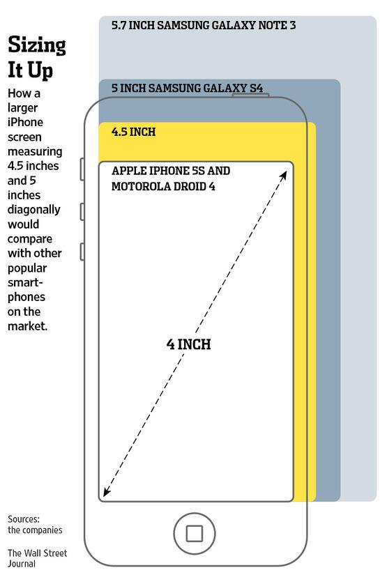 iPhone Display Größe Vergleich