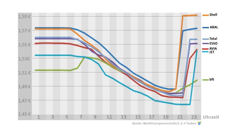 tanken verlauf grafik bezin sprit preise (1)