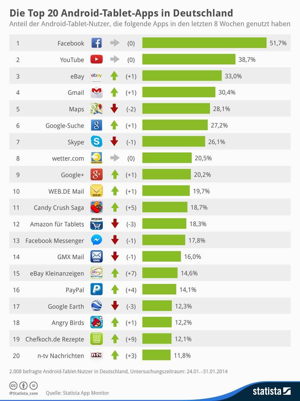 Android Tablet Top 20 (Kopie)