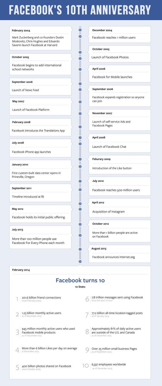 Facebook 10 Jahre Timeline