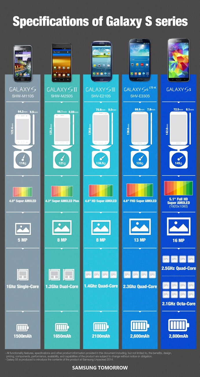Specifications-of-Galaxy-S-Series